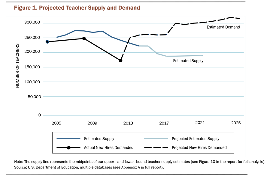 Report Supply Of Special Ed Teachers On >> A Coming Crisis In Teaching Teacher Supply Demand And Shortages
