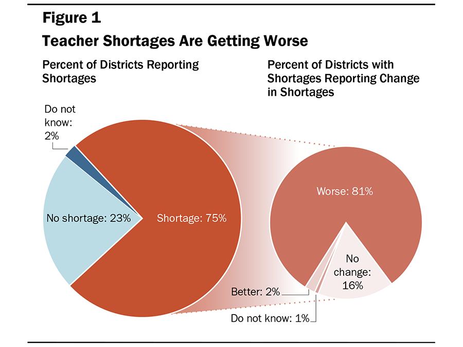 California Teacher Shortages A Persistent Problem