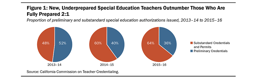 Infographic Trends In Special Education >> California Special Education Teacher Shortages Grow More Severe