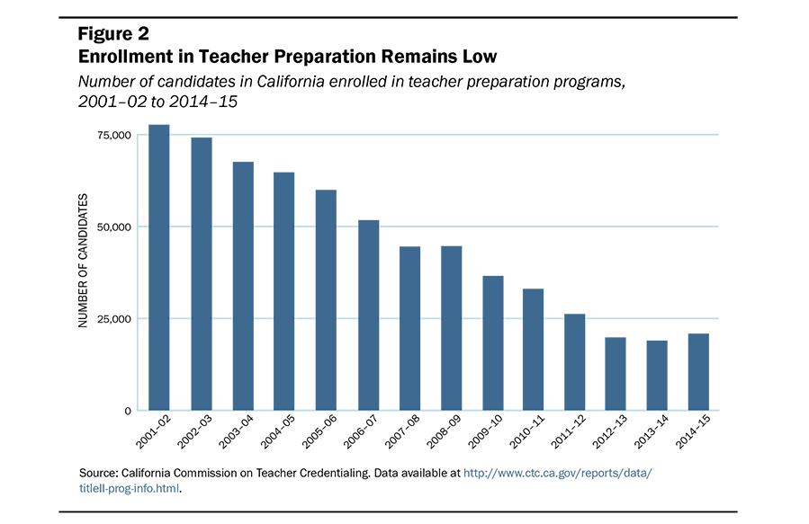 California Teaching Certification Become A Teacher In Ca Mandegarfo