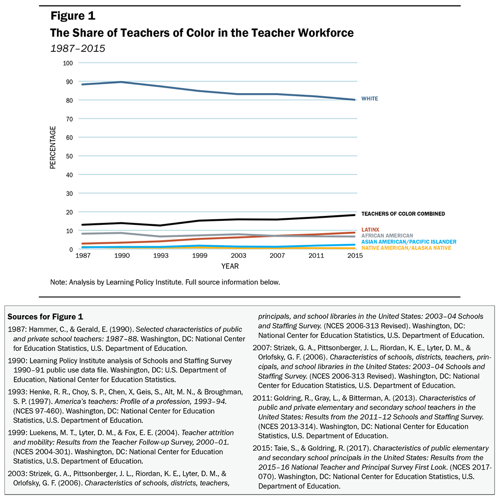 Diversifying the Teaching Profession Through High-Retention