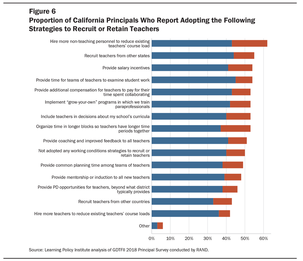 Teacher Shortages in California: Status, Sources, and