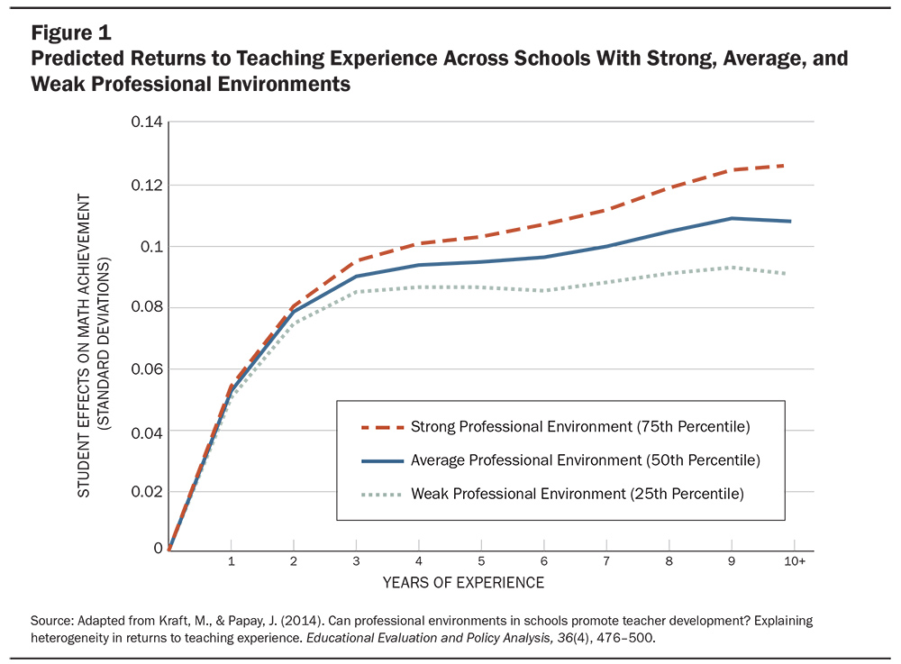Line chart showing predicted returns to teaching experience across schools with strong, average, and weak professional environments.