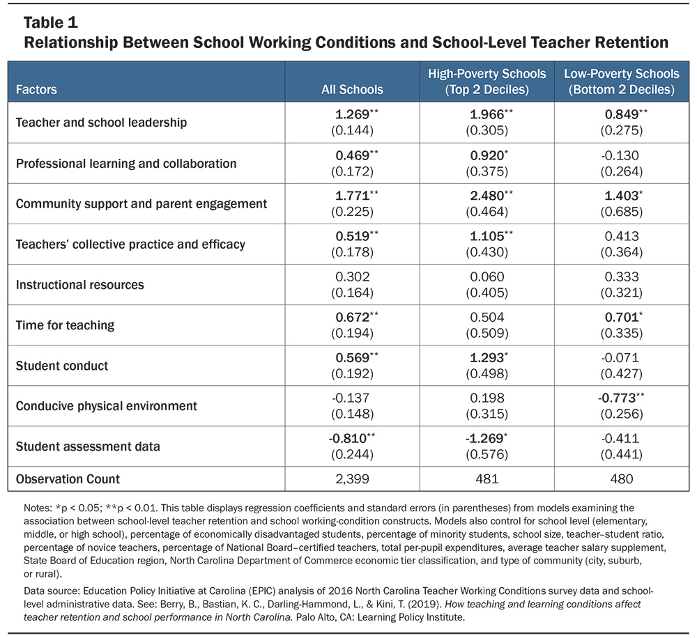 Table listing relationship between school working conditions and school-level teacher retention at all schools, high-poverty schools, and low-poverty schools