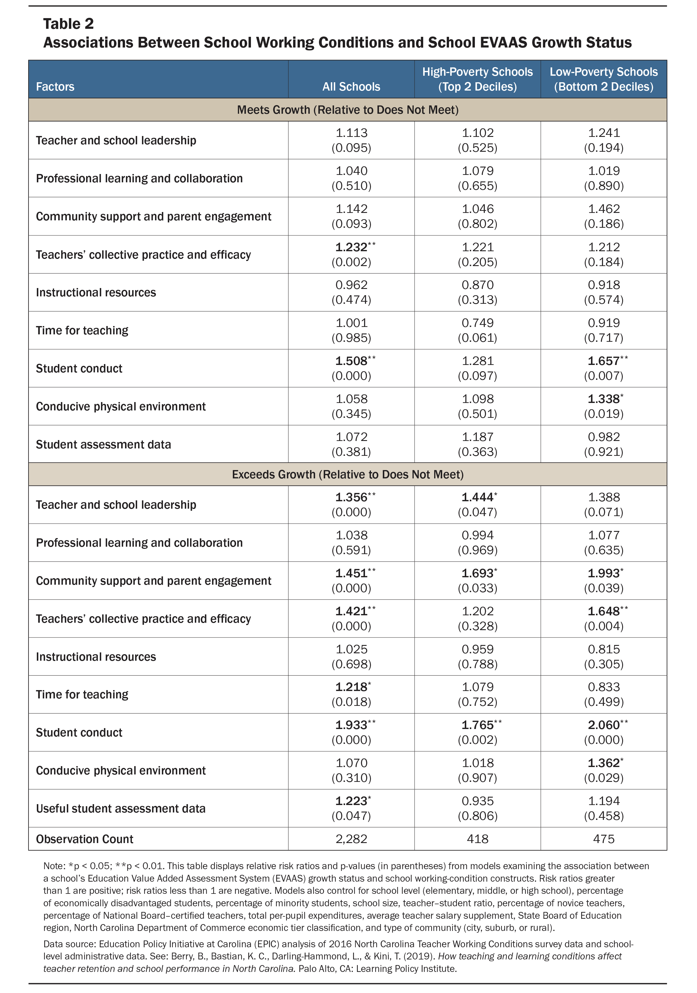 Table listing the associations between school working conditions and school EVAAS Growth Statuses of Growth Meets and Growth Exceeds