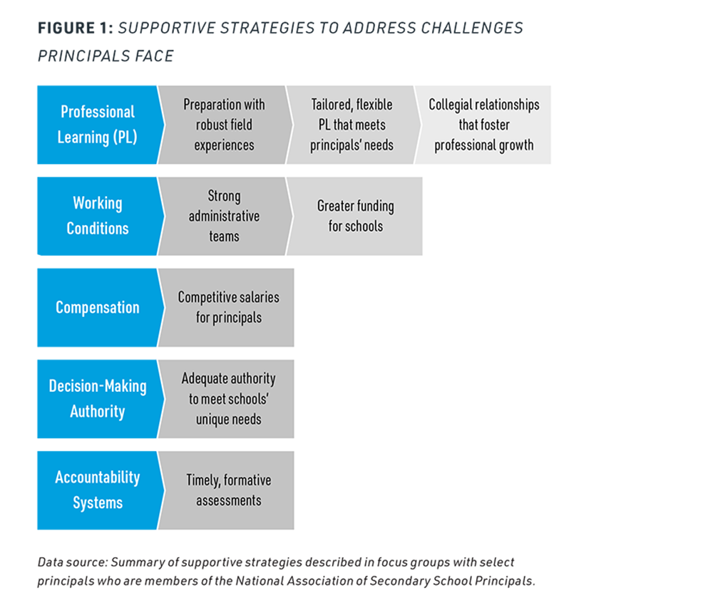 Figure 1. Supportive Strategies to Address Challenges Principals Face