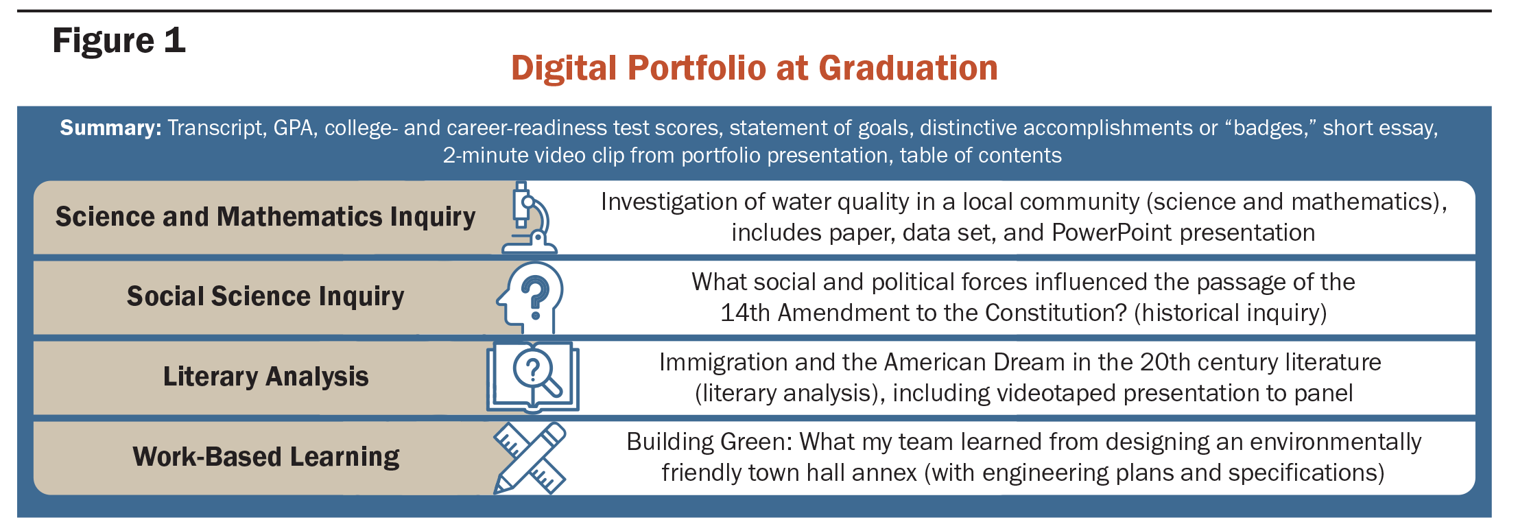 The Promise of Performance Assessments: Innovations in High