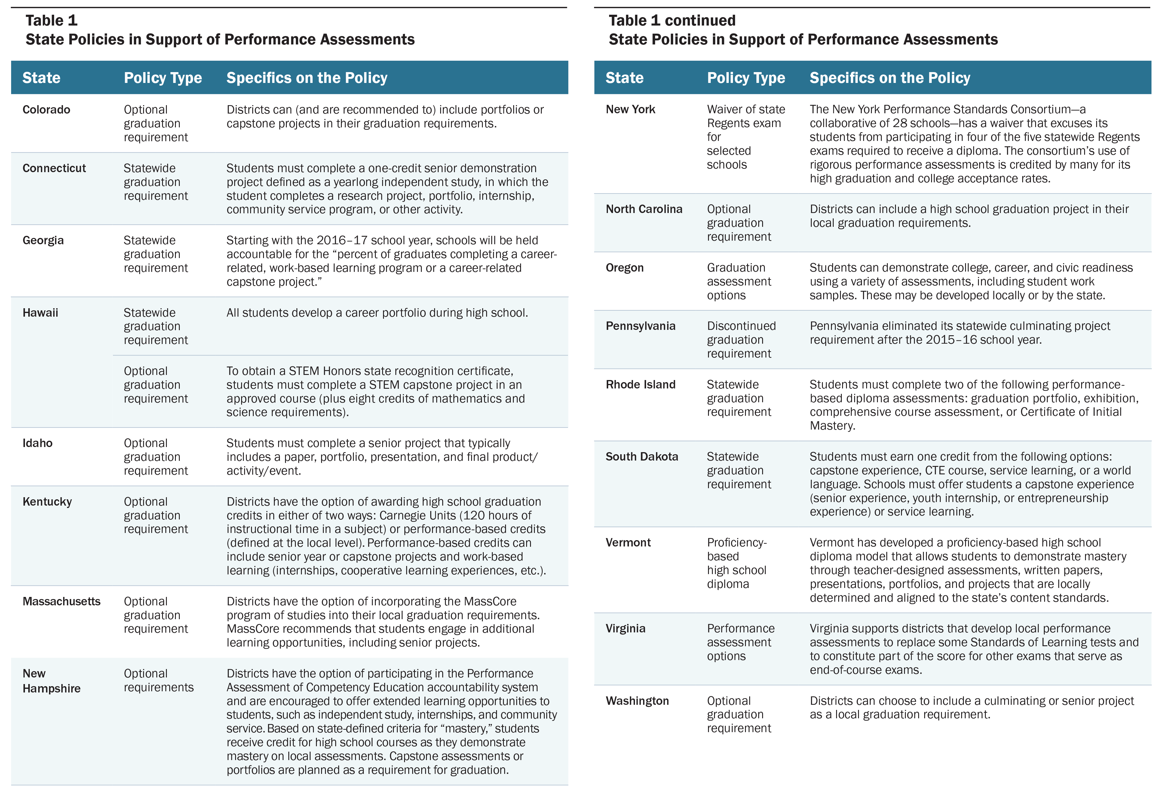 Performance Essment | The Promise Of Performance Assessments Innovations In High School