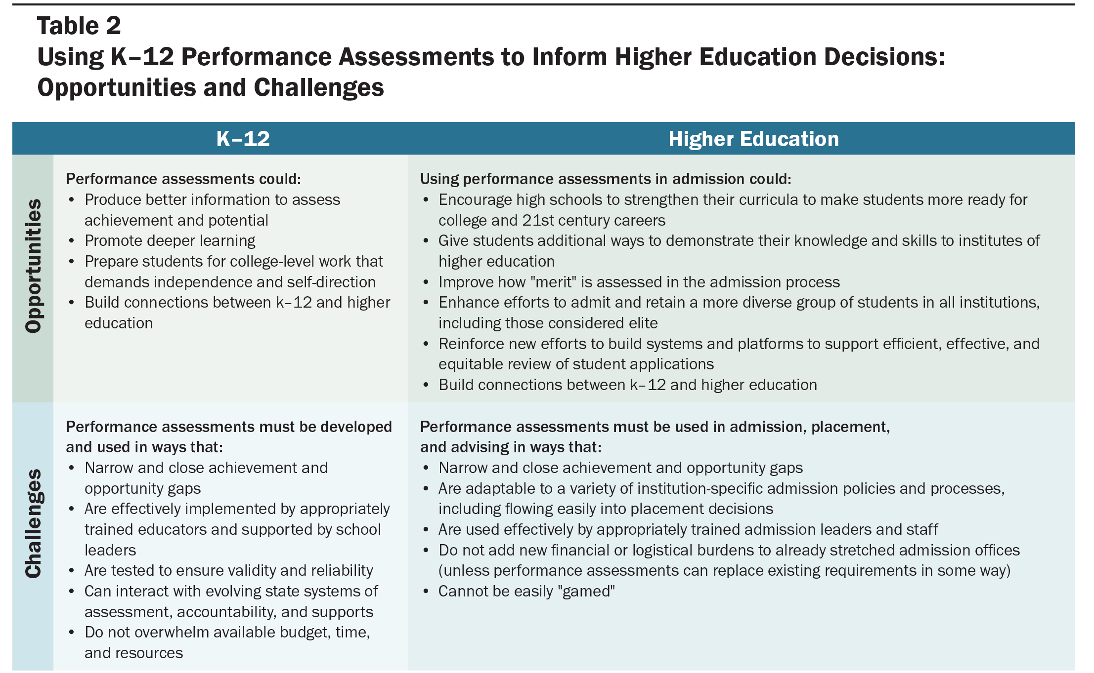 The Promise of Performance Assessments: Innovations in High School ...