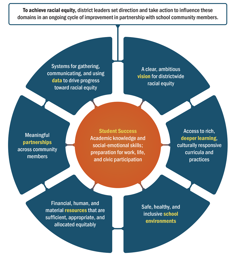 Framework for advancing racial equity that sits at the heart of this tool showing the six domains supporting student success which are: data systems, vision, deeper learning, partnerships, resources, and school environments.