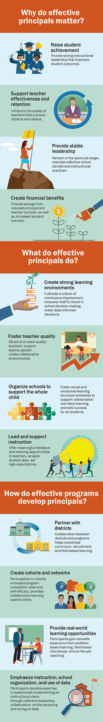 Principals Support Social Emotional >> Supporting Principals Learning Key Features Of Effective Programs