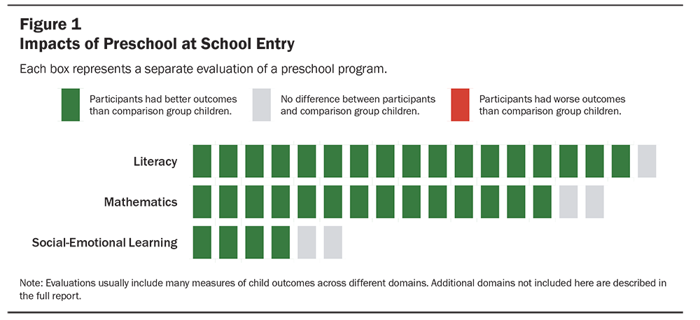 Untangling the Evidence on Preschool Effectiveness: Insights for