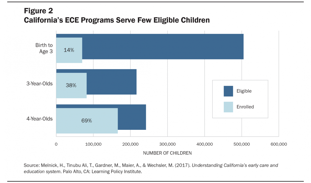 Building an Early Learning System that Works: Next Steps for California
