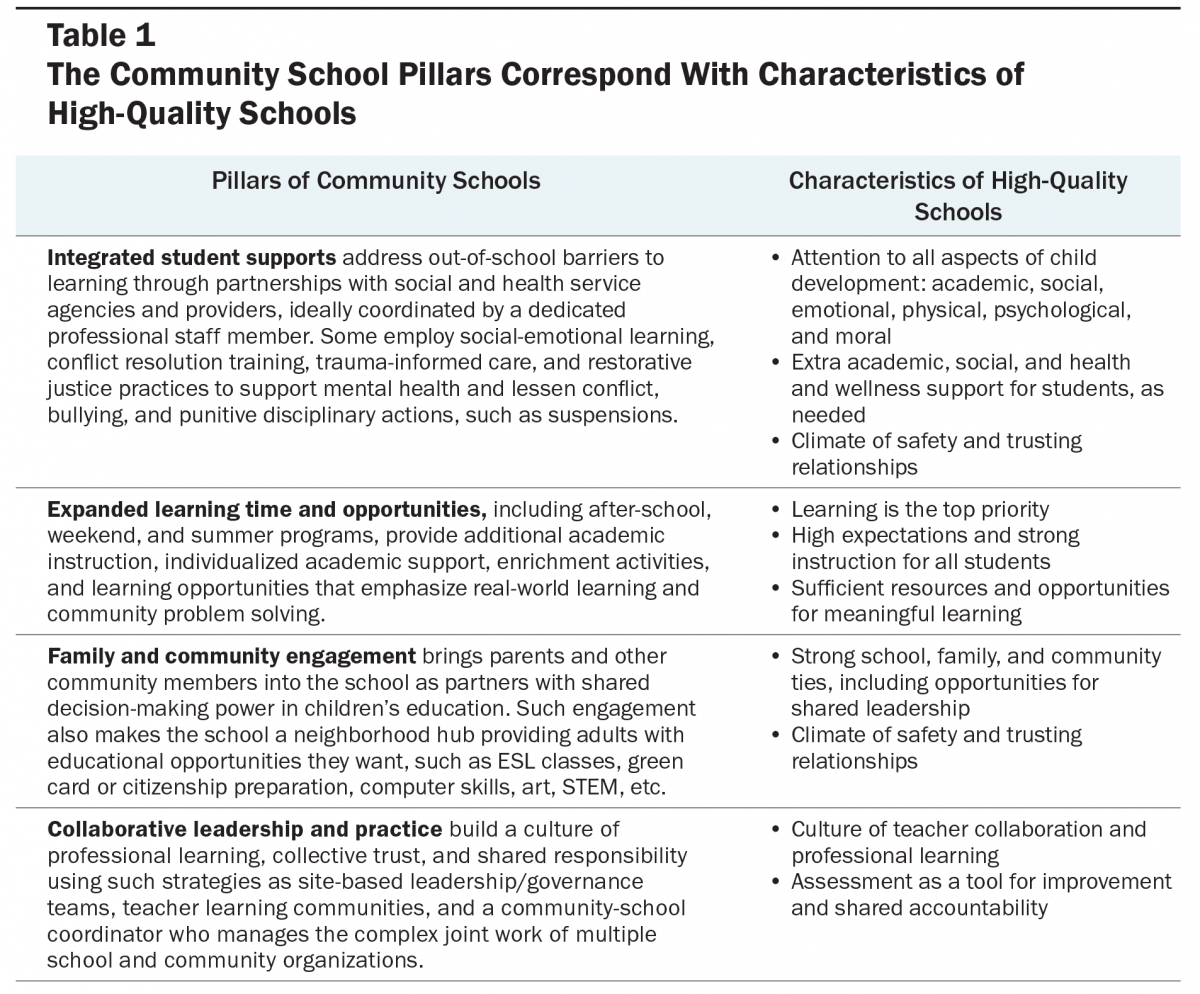 Community Schools Table 1