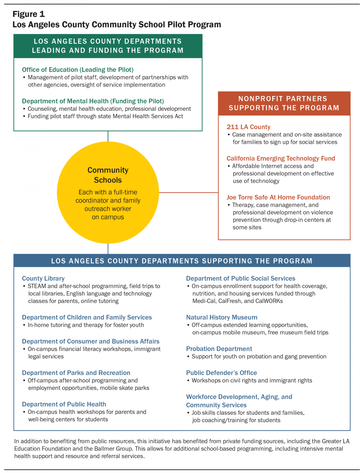 Leveraging Resources Through Community Schools: The Role Of Technical  Assistance