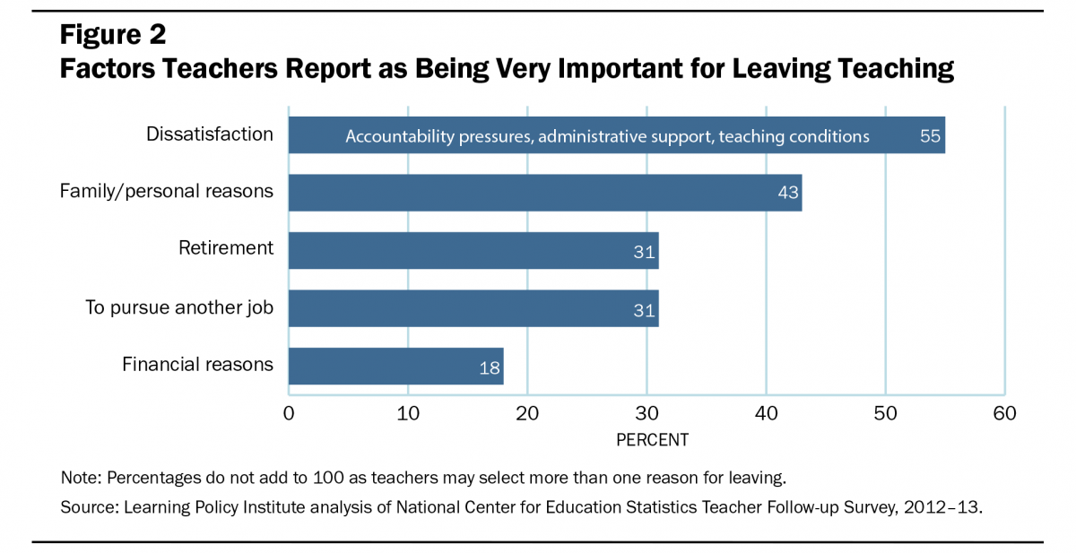 Survey Top Teachers Cite Student >> Teacher Turnover Why It Matters And What We Can Do About It