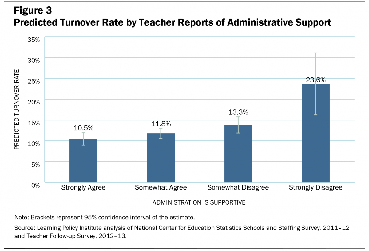 Teacher Turnover Why It Matters And What We Can Do About It