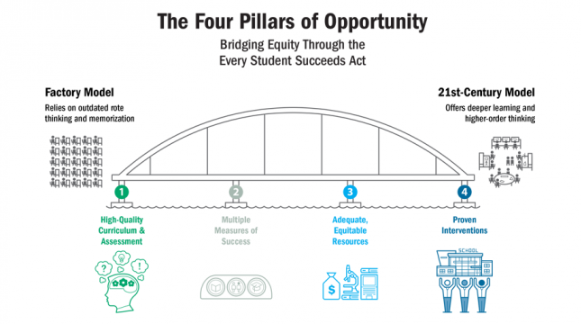 The Four Pillars of Opportunity: Bridging Equity Through the Every Student Succeeds Act