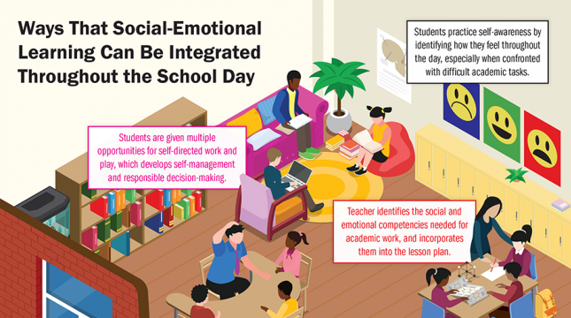 Social Emotional Learning Pays Off >> Infographics