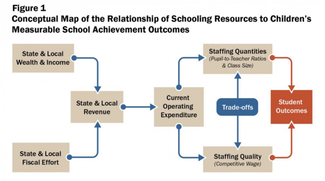 Figure from written testimony on civil rights impacts of education funding