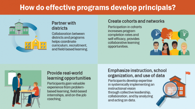 Infographic Series: Supporting Principals' Learning